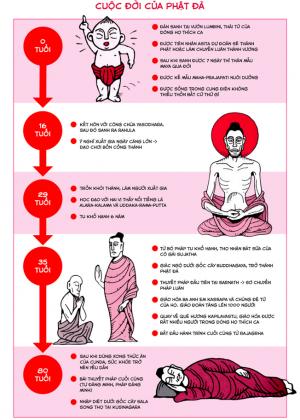 Tìm Hiểu Giáo Lý Phật Đà